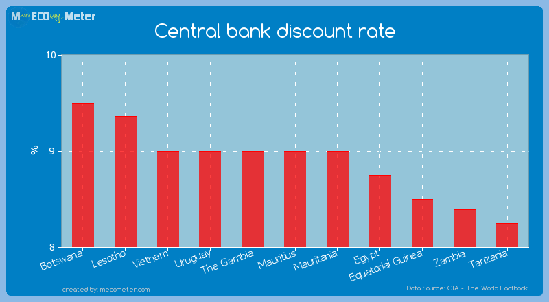 Central bank discount rate of Mauritius
