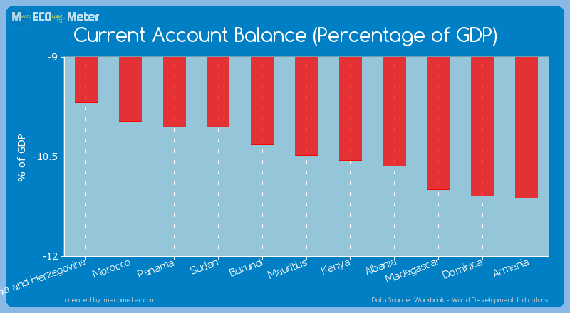 Current Account Balance (Percentage of GDP) of Mauritius