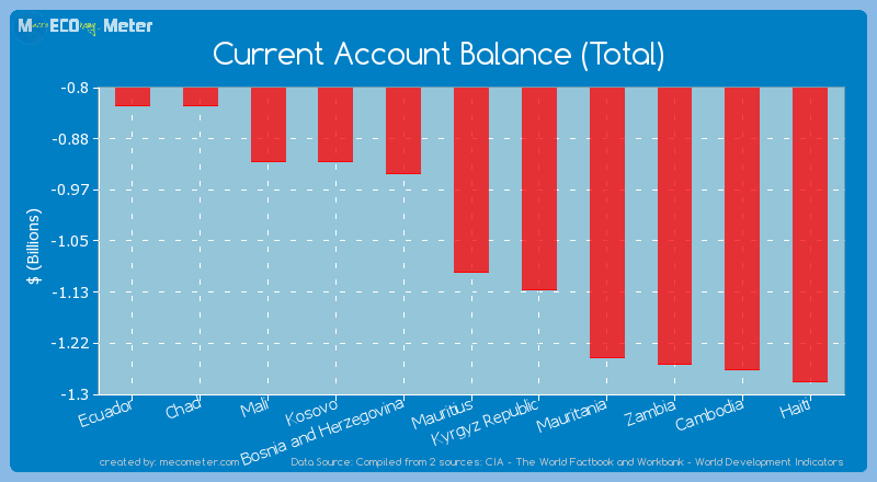 Current Account Balance (Total) of Mauritius