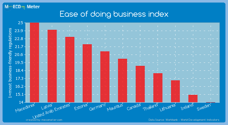 Ease of doing business index of Mauritius