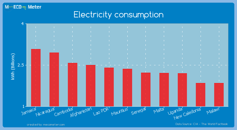 Electricity consumption of Mauritius