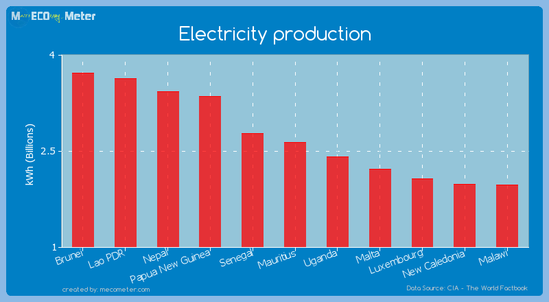 Electricity production of Mauritius