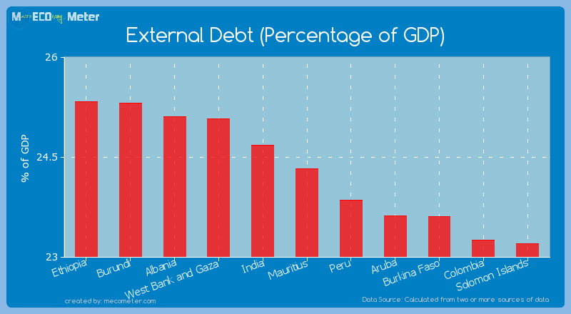 External Debt (Percentage of GDP) of Mauritius