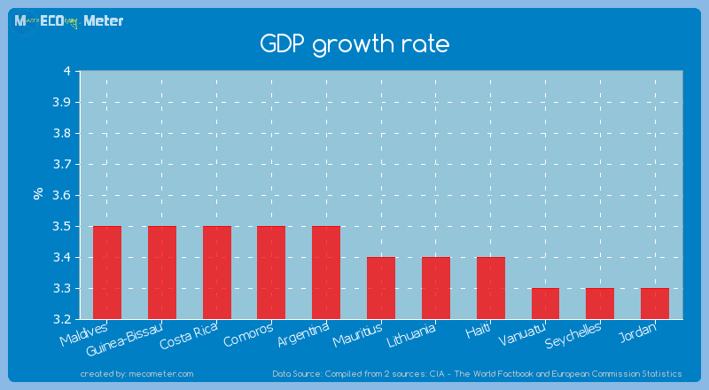 GDP growth rate of Mauritius