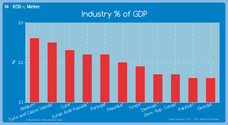 Industry % of GDP of Mauritius