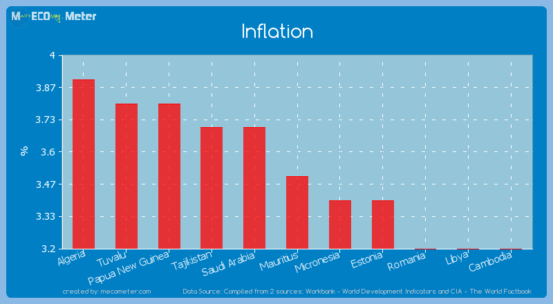 Inflation of Mauritius