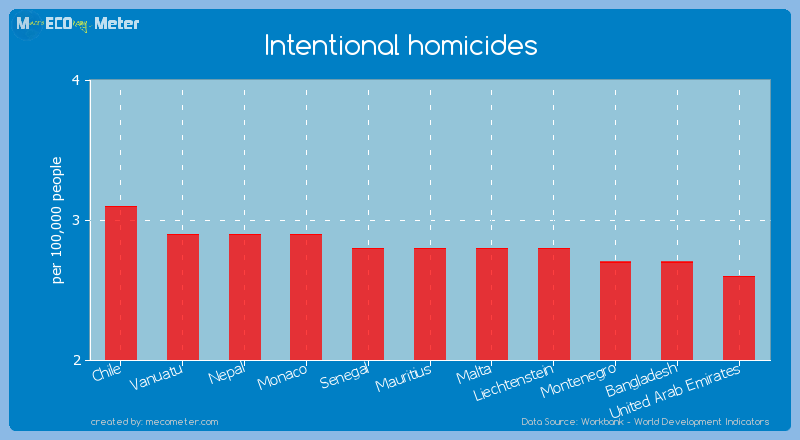 Intentional homicides of Mauritius
