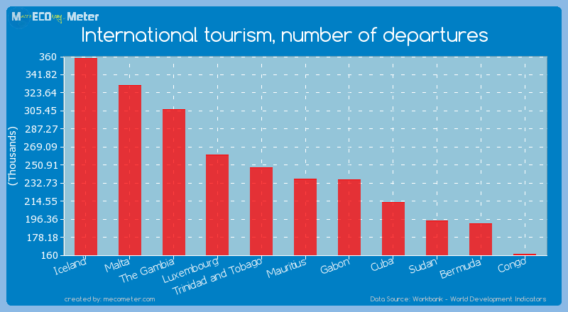 International tourism, number of departures of Mauritius