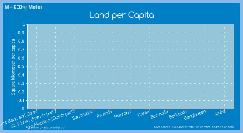 Land per Capita of Mauritius