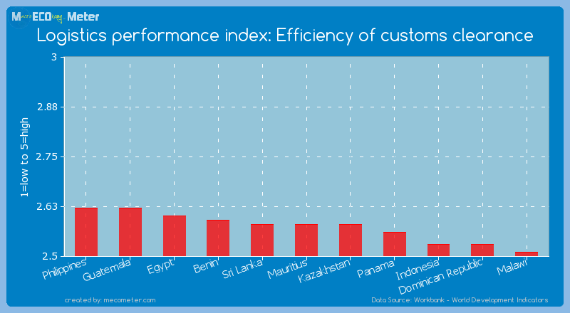 Logistics performance index: Efficiency of customs clearance of Mauritius