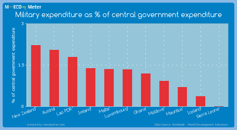 Military expenditure as % of central government expenditure of Mauritius