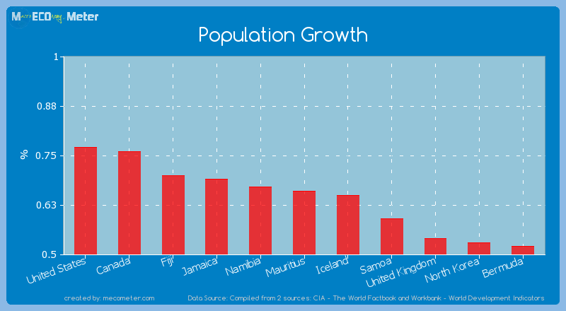 Population Growth of Mauritius