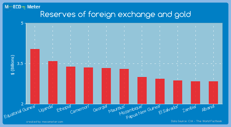 Reserves of foreign exchange and gold of Mauritius