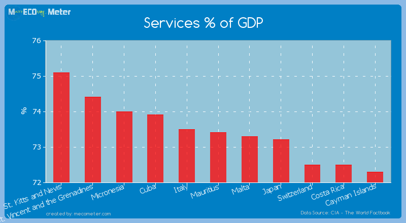 Services % of GDP of Mauritius