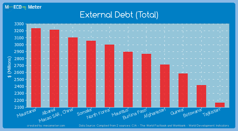 External Debt (Total) of Mauritius