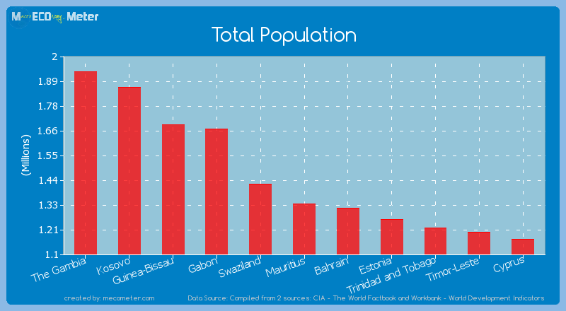 Total Population of Mauritius