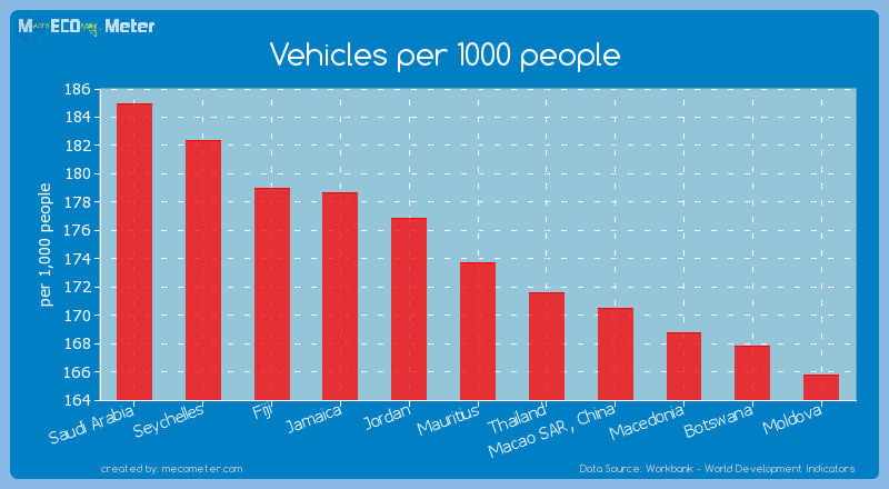 Vehicles per 1000 people of Mauritius