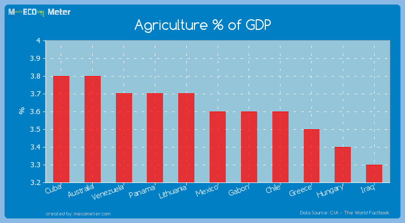 Agriculture % of GDP of Mexico
