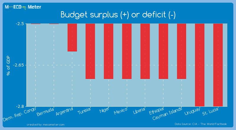 Budget surplus (+) or deficit (-) of Mexico