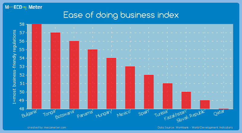 Ease of doing business index of Mexico