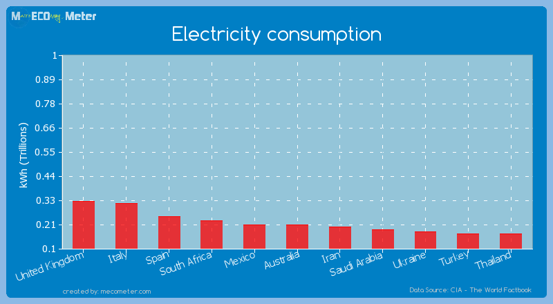 Electricity consumption of Mexico