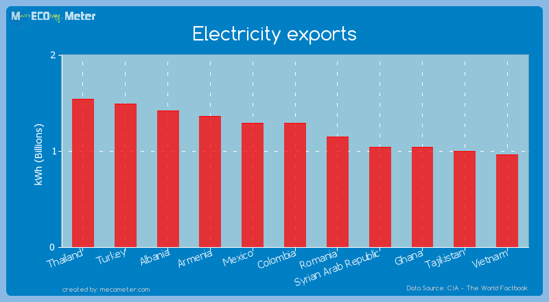 Electricity exports of Mexico