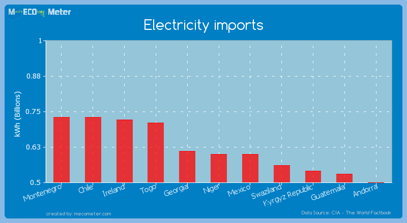 Electricity imports of Mexico