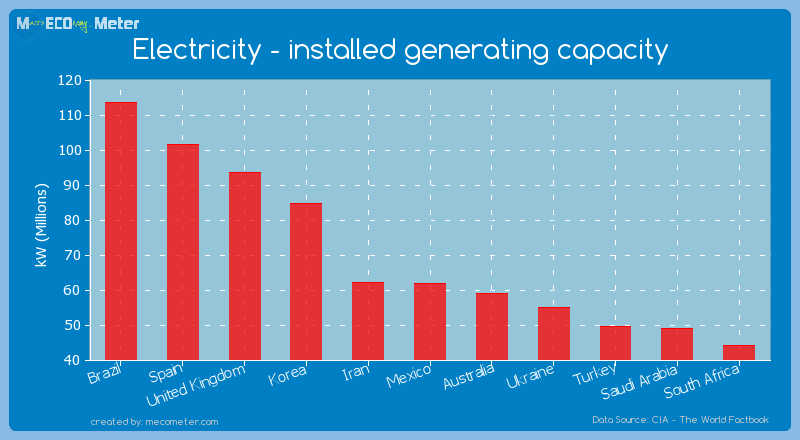 Electricity - installed generating capacity of Mexico