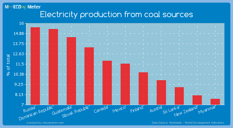 Electricity production from coal sources of Mexico