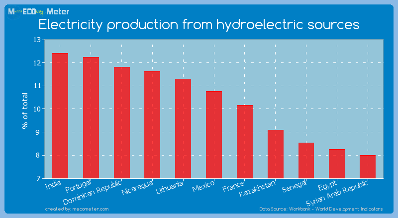 Electricity production from hydroelectric sources of Mexico