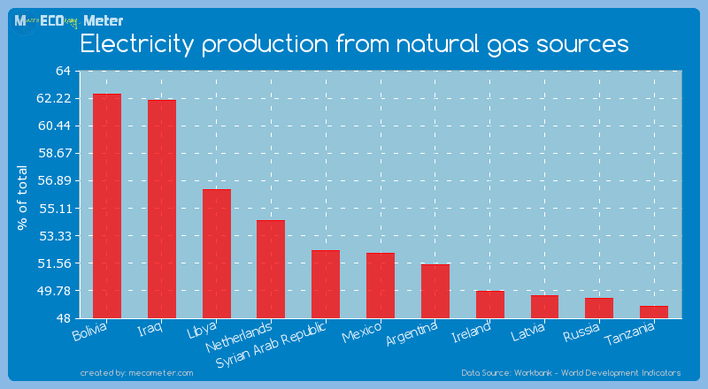 Electricity production from natural gas sources of Mexico