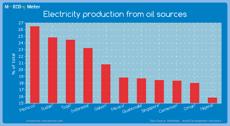 Electricity production from oil sources of Mexico