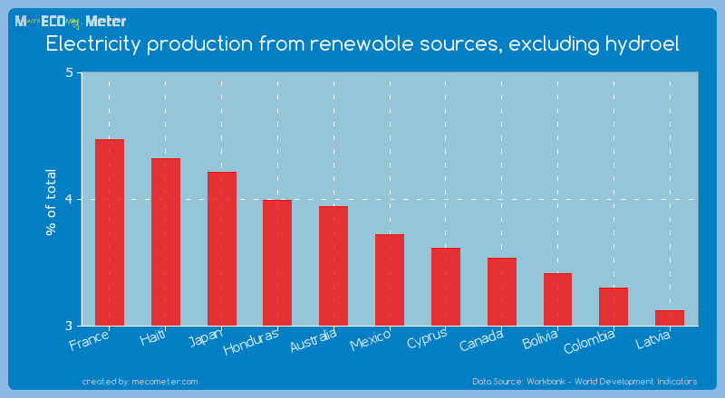 Electricity production from renewable sources, excluding hydroel of Mexico