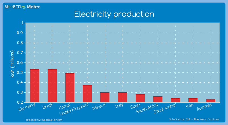 Electricity production of Mexico