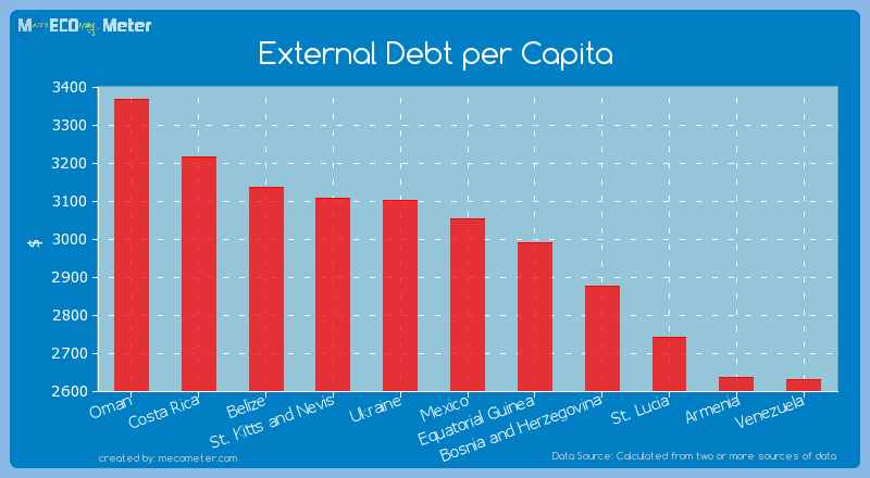 External Debt per Capita of Mexico