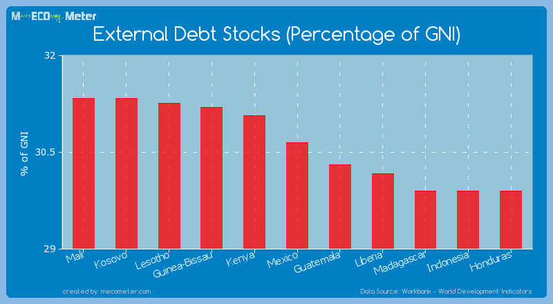 External Debt Stocks (Percentage of GNI) of Mexico