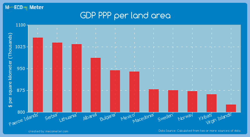 GDP PPP per land area of Mexico