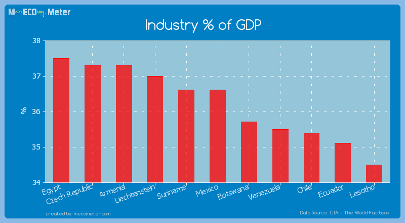 Industry % of GDP of Mexico