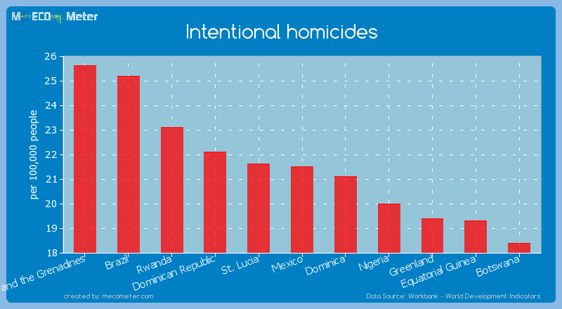 Intentional homicides of Mexico