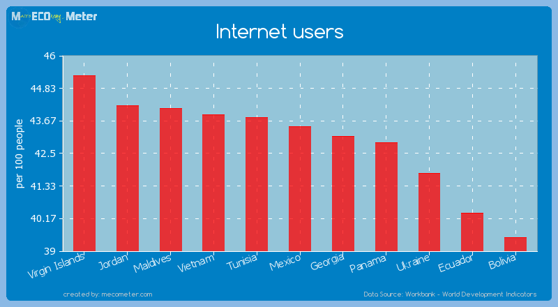 Internet users of Mexico