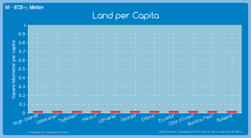 Land per Capita of Mexico