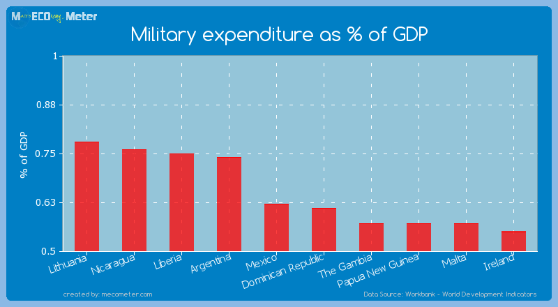 Military expenditure as % of GDP of Mexico
