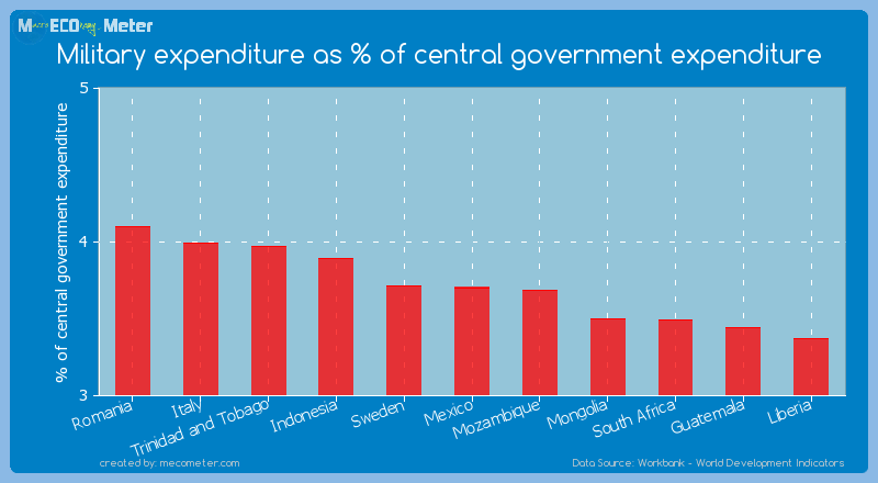 Military expenditure as % of central government expenditure of Mexico