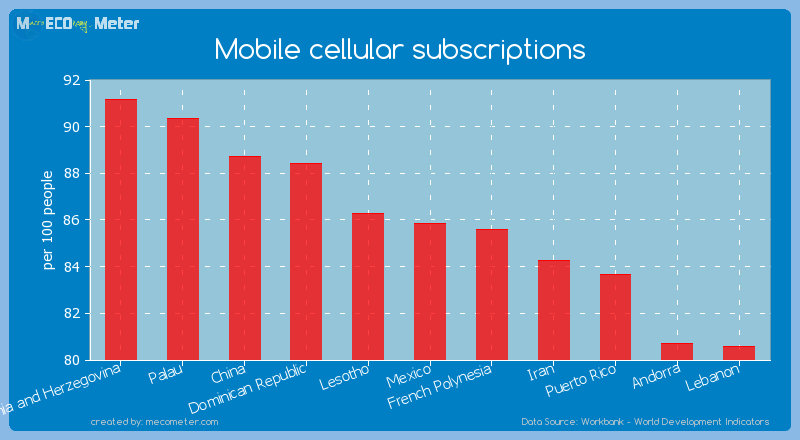 Mobile cellular subscriptions of Mexico