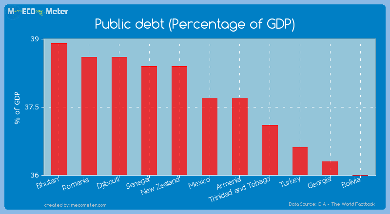 Public debt (Percentage of GDP) of Mexico