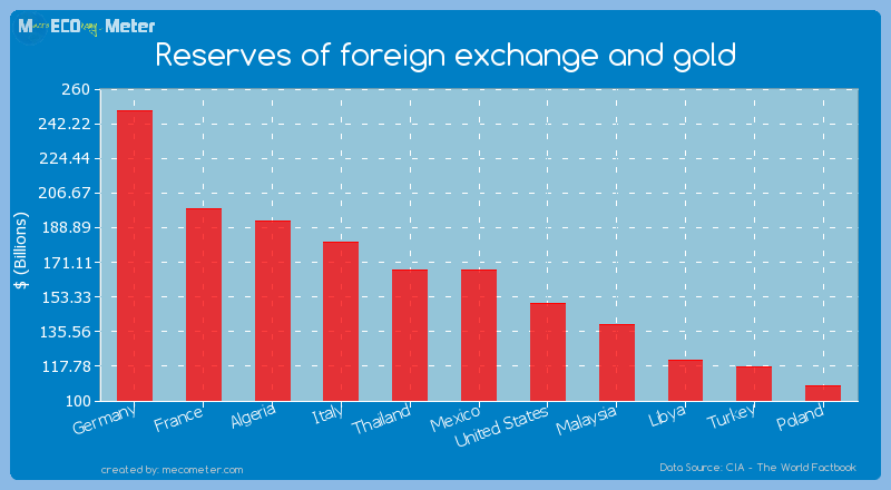 Reserves of foreign exchange and gold of Mexico