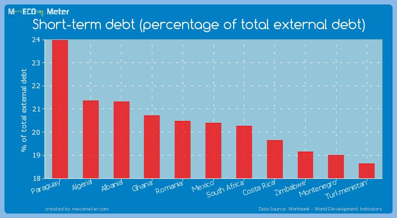 Short-term debt (percentage of total external debt) of Mexico