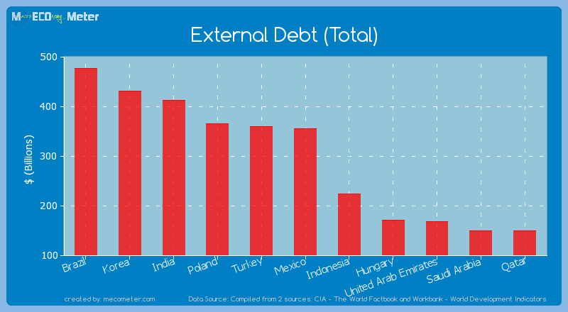 External Debt (Total) of Mexico