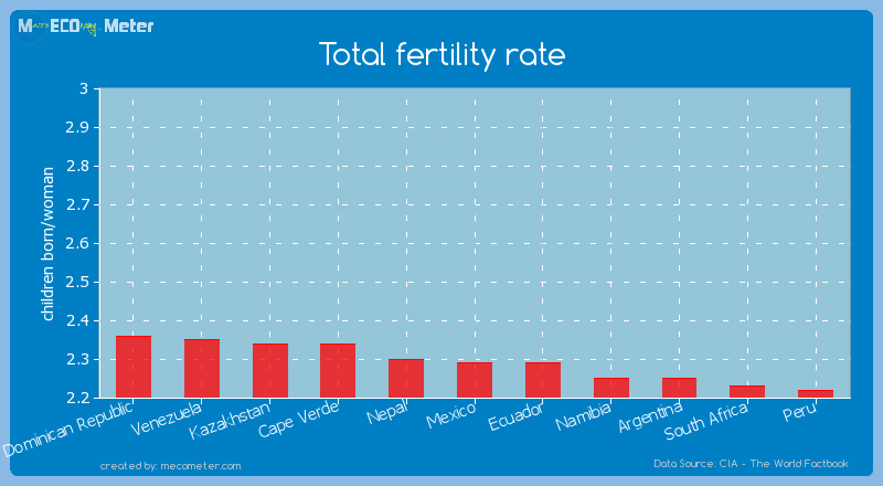 Total fertility rate of Mexico