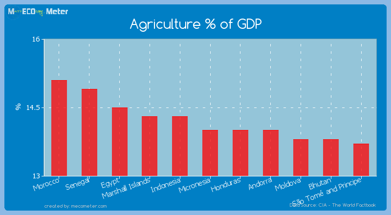 Agriculture % of GDP of Micronesia